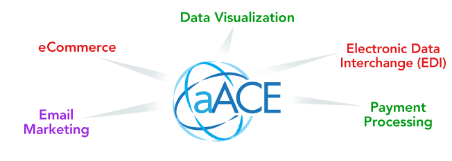 aACE-Integrations